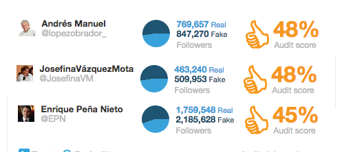 Evidence of fake followers.